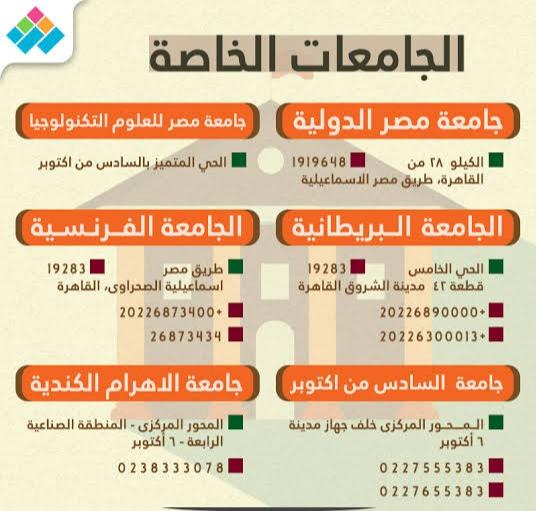 عناوين الجامعات الخاصة المعتمدة في مصر بالتفصيل وأرقام التليفونات وطرق التواصل
