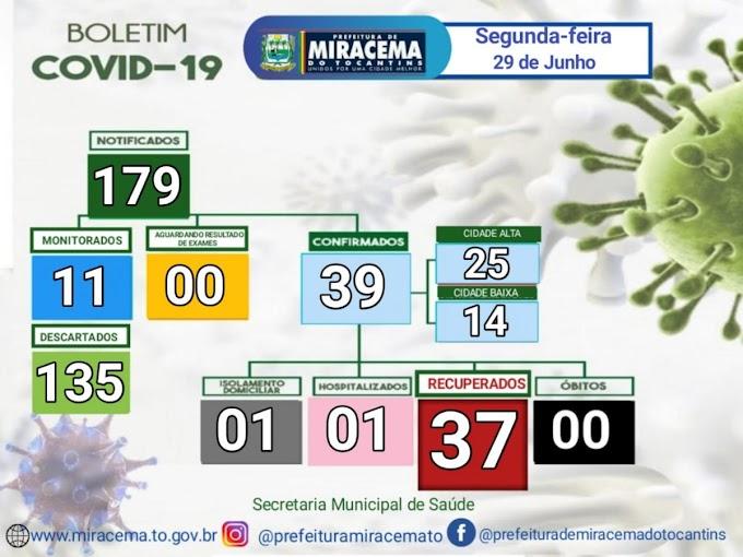 Após 14 dias, Miracema registra novo caso de covid-19, confira o Boletim Epidemiológico desta segunda-feira, 29