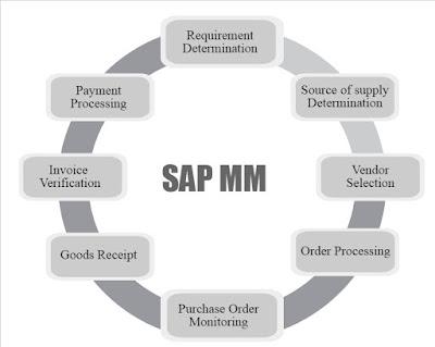 SAP HR Certification Training Course Institute in Delhi ...