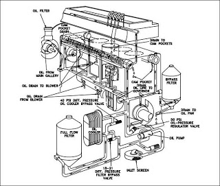 Why Engine need Oil | Mechanical Engineering - Electrical ...