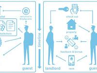 Emphy.io - Ekosistem penginapan yang terdesentralisasi