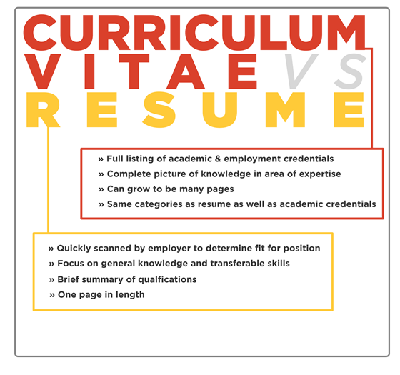 The Career Centre Plus: How To Write Impressive CV For