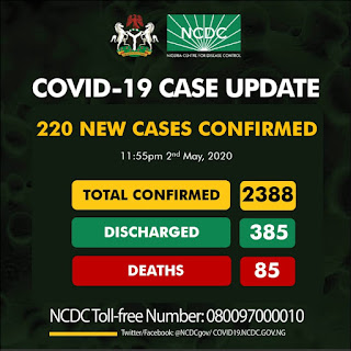 Kano State records 2 new cases as 220 new cases of COVID19 Confirmed by NCDC