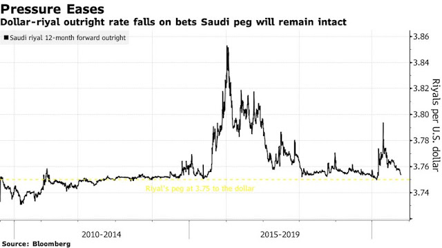 Gulf Currency Pegs Offer Silver Lining in Era of Weaker Dollar - Bloomberg