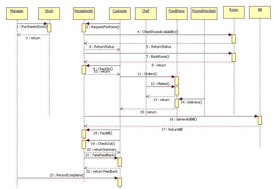 Unified Modeling Language: Hotel Management System