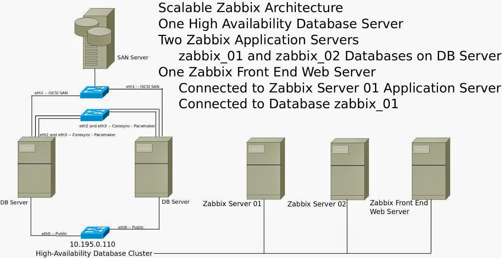 Stephen fritz on systems engineering scaling high for Architecture zabbix