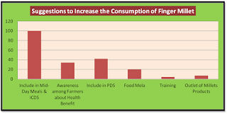 Utilisation of Finger Millet in Nutritional Security