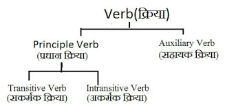 Types of Verbs with example in Hindi