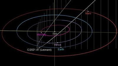 Orbita del cometa Leonard