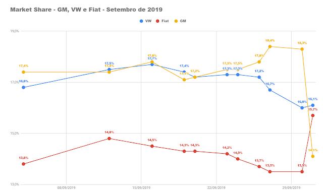 VW lidera, Fiat em 2º e GM cai para 3º no começo de outubro
