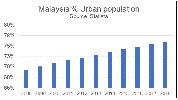 Malaysia Urban Population