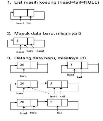 single linked list7