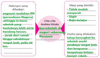 Diagram Cita-cita Andrea Hirata www.simplenews.me