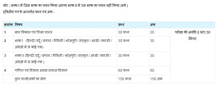 Bihar TET Results