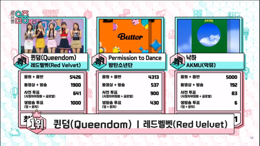 Red Velvet Takes Home The 3rd Trophy For 'Queendom' on 'Music Core'