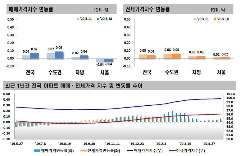 2020년 5월 셋째 주 아파트 가격동향, 매매 0.07% 상승, 전세 0.04% 상승