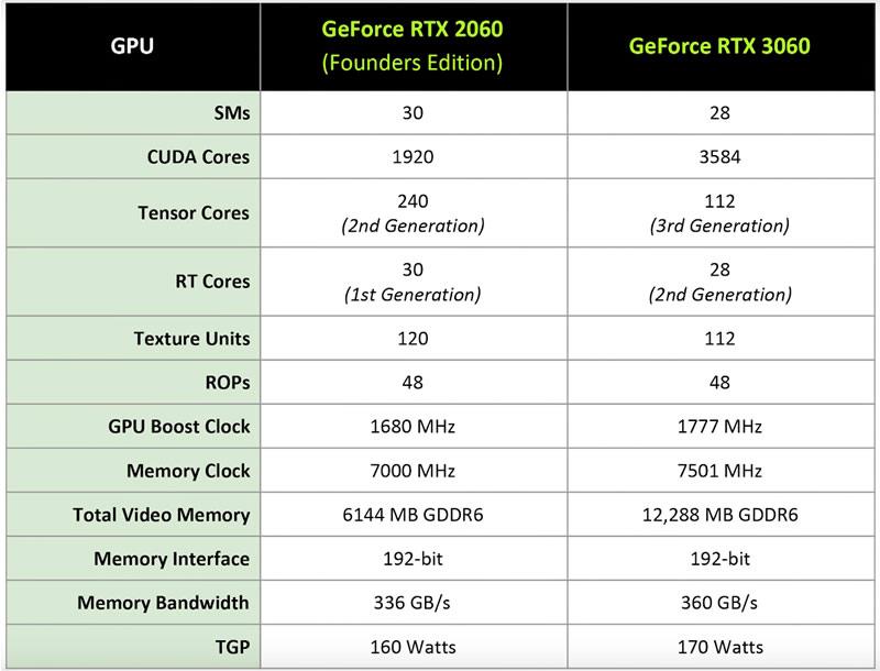 RTX2060 VS RTX 3060 COMPARISON