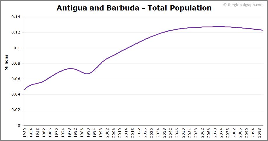 Antigua and Barbuda  Total Population Trend