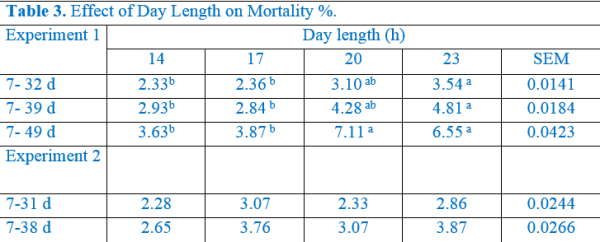 Effect of day length on mortality percentage