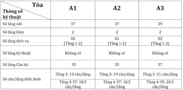 thông tin vinhomes gardenia 2