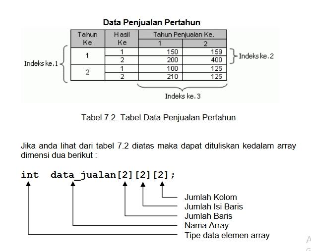 Gambar tabel pengolahan data penjualan