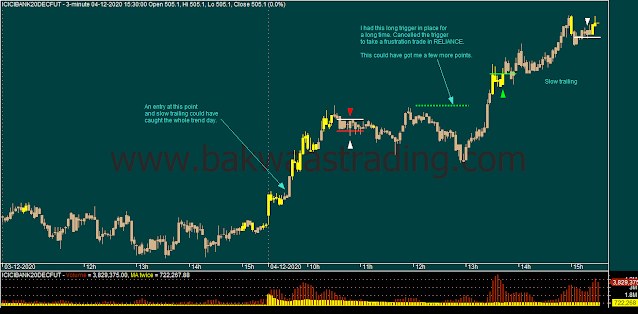 Day-Trading-ICICIBANK-Price-Action_Chart