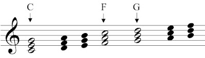 The major chords in the key of C-Major