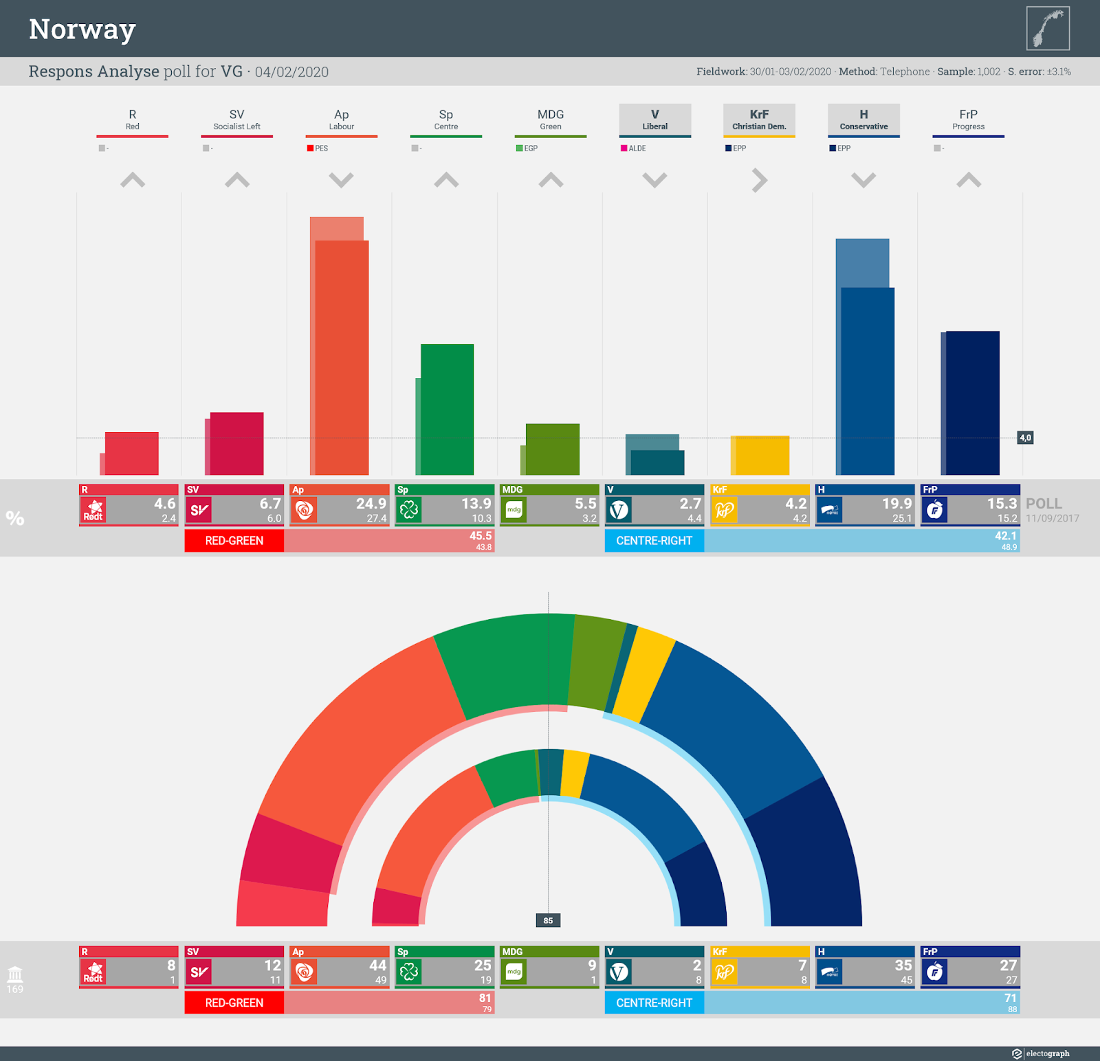NORWAY: Respons Analyse poll chart for VG, 4 February 2020