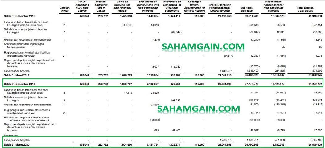 Shareholder Equity Di Laporan Keuangan