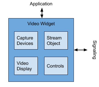 Kundan Singh: A generic video-io component for WebRTC