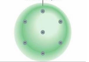 Mengacu pada penemuan tabung katoda oleh William Crookers, J.J. Thomson meneliti secara lebih lanjut mengenai sinar katode sehingga dapat dipastikan bahwa sinar katode merupakan suatu partikel karena dapat memutar baling-baling yang diletakkan di tengah katode dan anode. Berdasarkan hasil percobaan tersebut