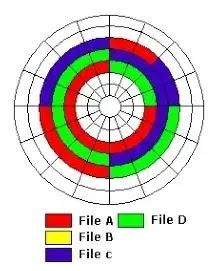 ما معنى الـ defragment لفحص الهارد ديسك واعادة تنظيم أجزائه
