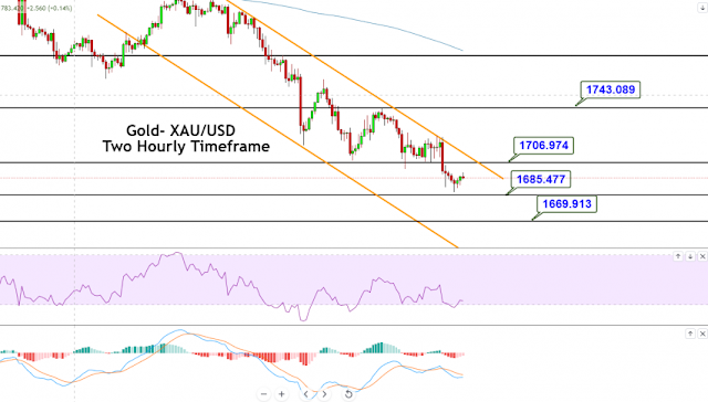 gold market technical analysis-5 march