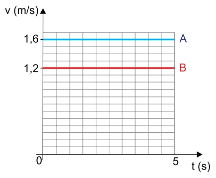 No gráfico estão representadas, em função do tempo, as velocidades escalares das esferas antes da colisão.