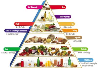 Thức ăn cho người cao huyết áp