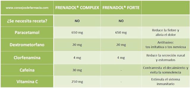 Comparación Frenadol Complex y Frenadol Forte