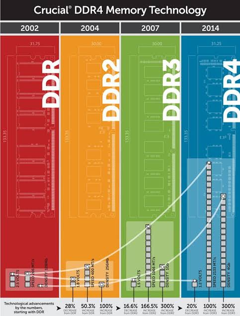 What is the difference between DDR, DDR2, DDR3 & DDR4