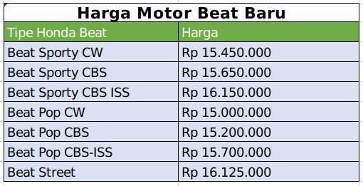 daftar harga motor beat baru terupdate