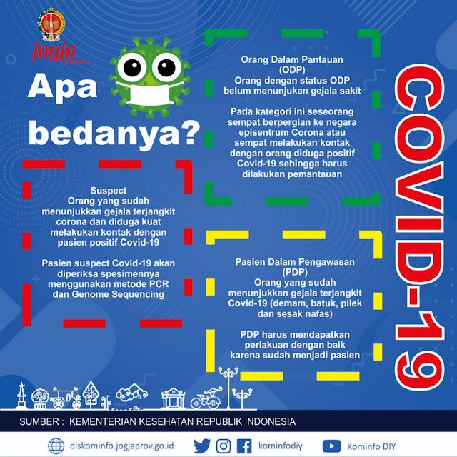 Kenali Istilah ODP, PDP dan Suspect dalam COVID-19