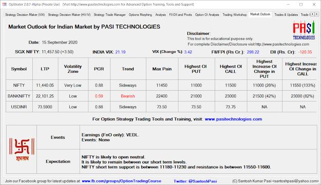 Indian Market Outlook: September 15, 2020