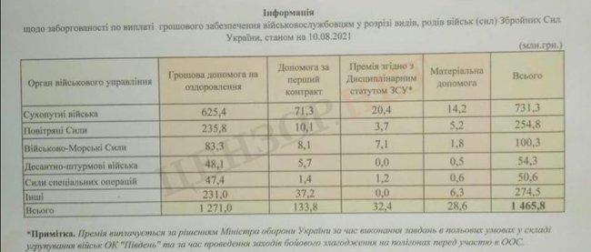 Міноборони заборгувало військовим 1,5 млрд грн