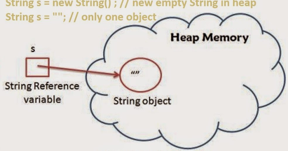 Right way to check if String is empty in Java | Java67