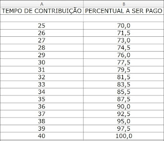 Reforma Previdenciária muda Fórmula da Renda Inicial.