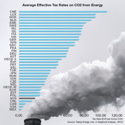 bar chart of effective CO2 tax by country