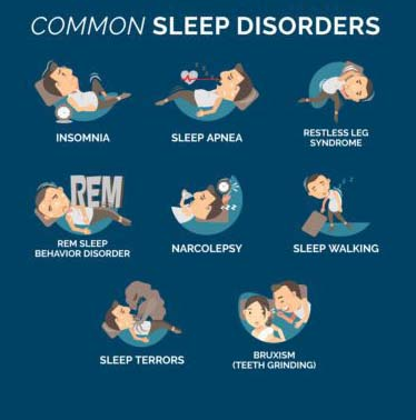 "The discoveries of this latest study on the disorders of sleep are brought to light in sleep journal ""Sleep Science & Practice"". The foremost writer of this research is ""Arlener Turner"", an ex-PhD in neurology at ""Northwestern University Feinberg School of Medicine""."