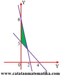 Sistem Pertidaksamaan Linear Dua Variabel