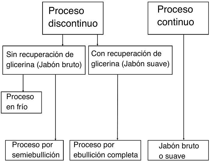 Procesos de producción del jabón