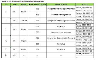 star-tabel-universal-data-mata-kuliah-per-mahasiswa