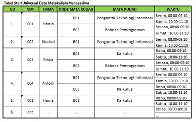 Normalisasi Basis Data Bentuk Normal Pertama (1NF)