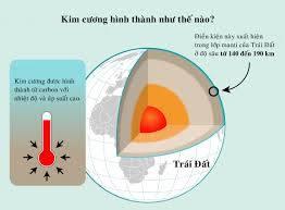 kim-cuong-duoc-tao-ra-nhu-the-nao-3.jpg